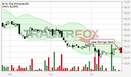 All for One Midmarket AG (WKN: 511000)